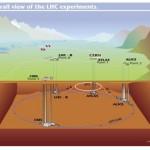 Mini Karadelikler, 9 Boyutlu Evren ve CERN Deneyi